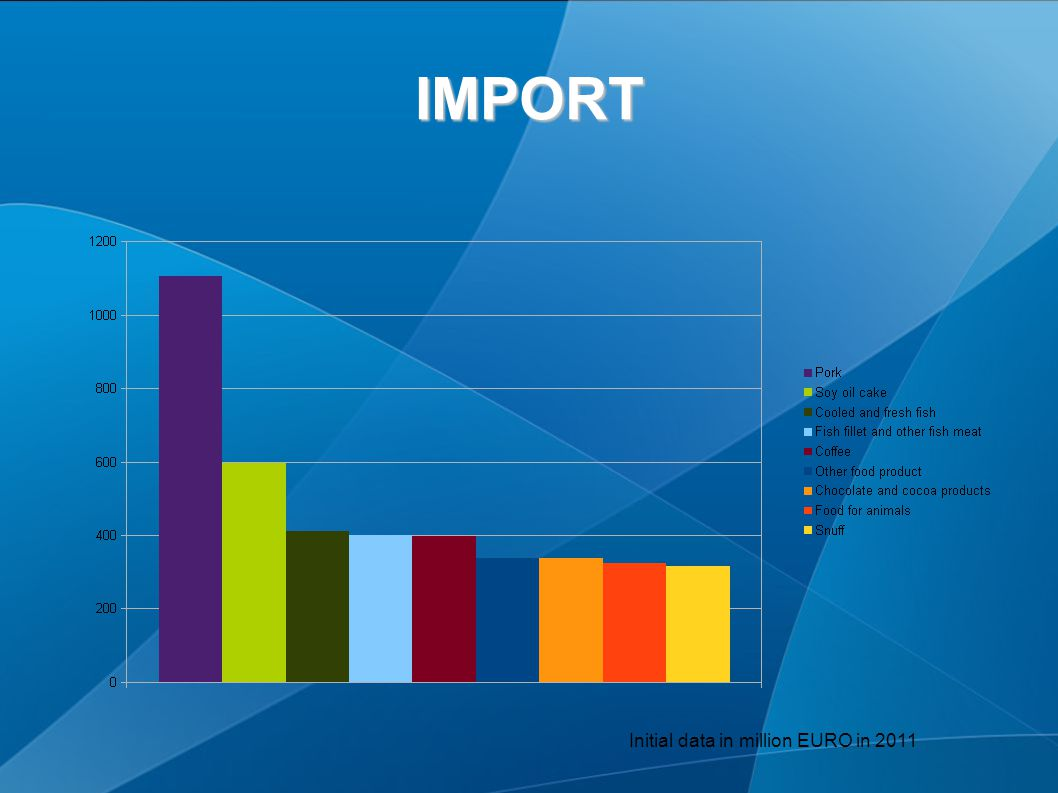 IMPORT Initial data in million EURO in 2011