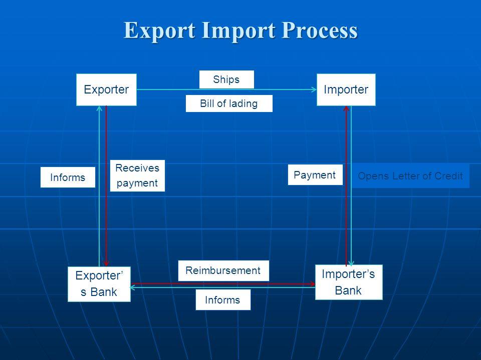 Export Import Process Informs Exporter Exporter' s Bank Importer Importer's Bank Receives payment Ships Bill of lading Informs Reimbursement Payment O