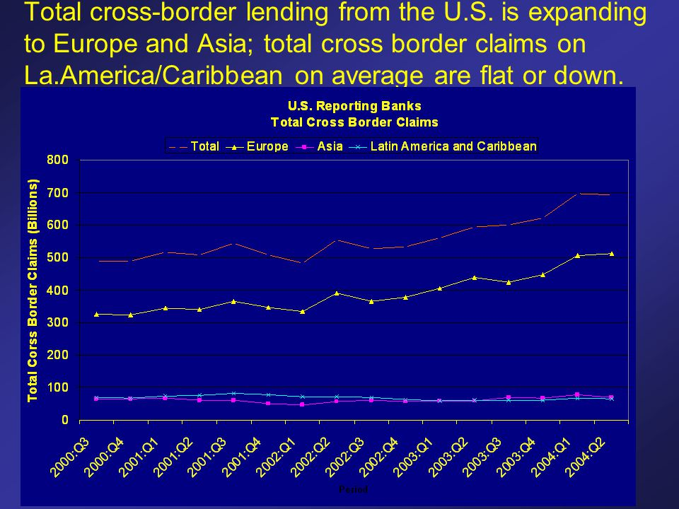 Total cross-border lending from the U.S. is expanding to Europe and Asia; total cross border claims on La.America/Caribbean on average are flat or dow