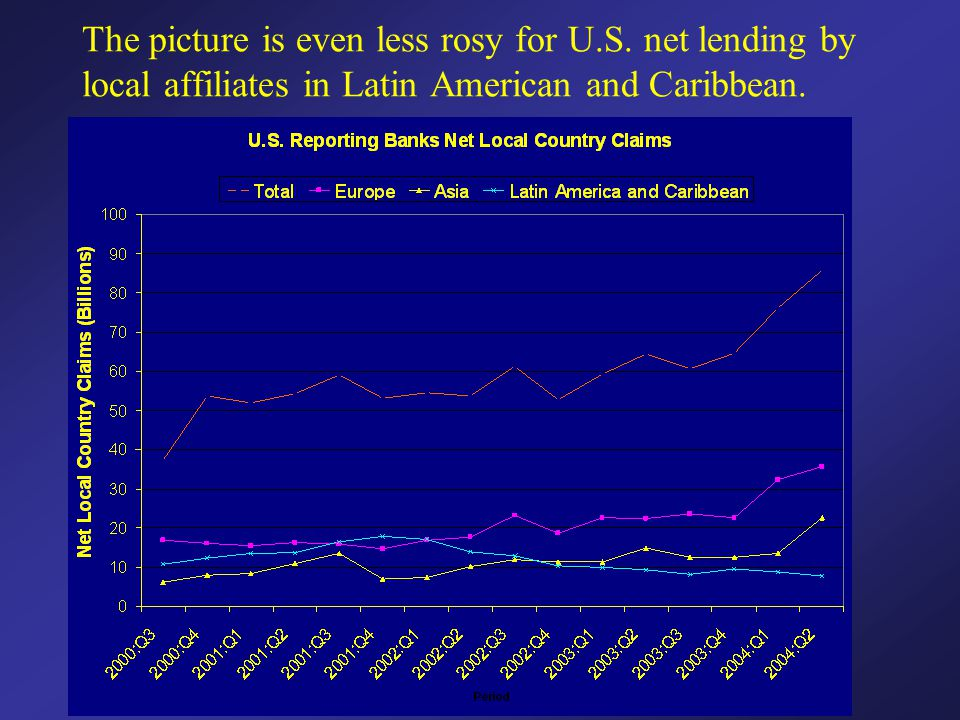 The picture is even less rosy for U.S. net lending by local affiliates in Latin American and Caribbean.
