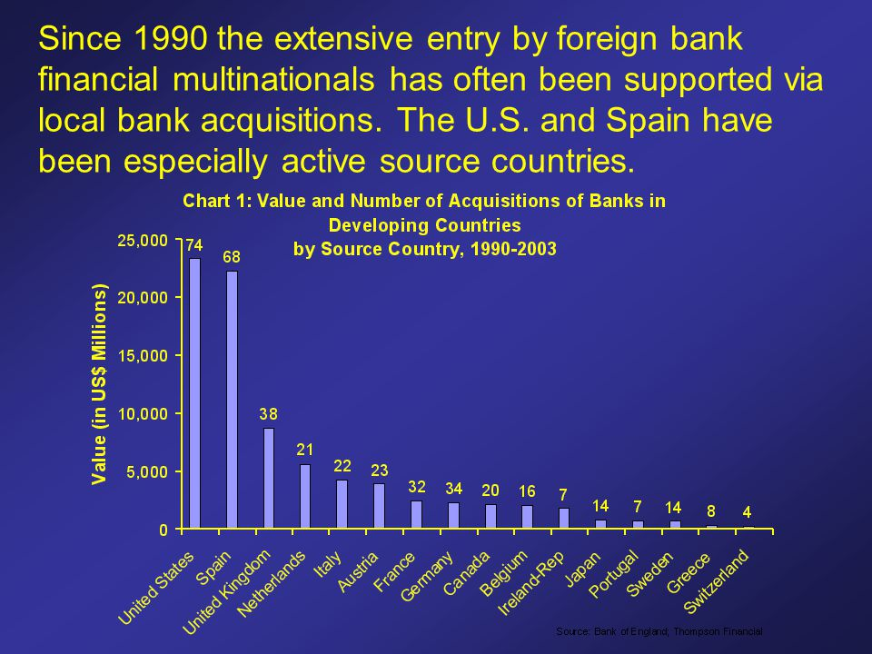 Since 1990 the extensive entry by foreign bank financial multinationals has often been supported via local bank acquisitions.