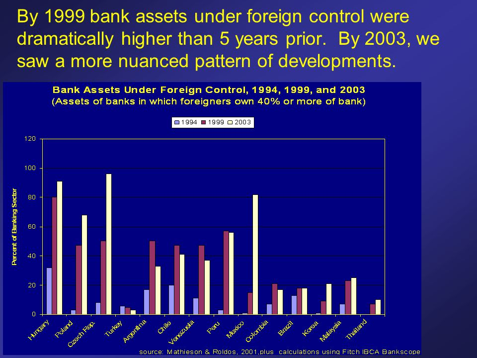 By 1999 bank assets under foreign control were dramatically higher than 5 years prior. By 2003, we saw a more nuanced pattern of developments.
