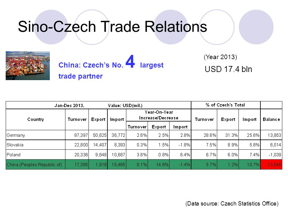 Sino-Czech Trade Relations China: Czech's No.
