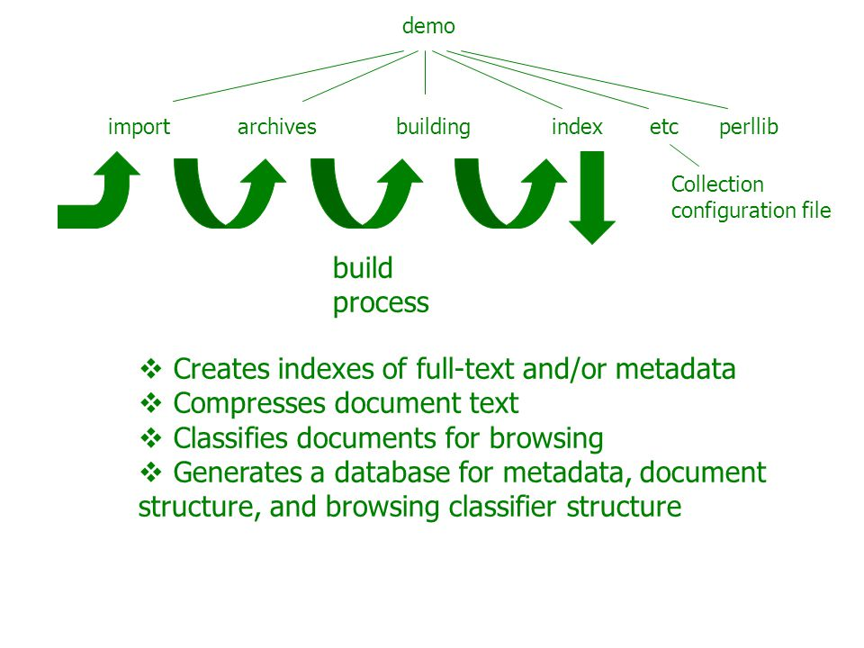 demo import archives building index etc perllib Collection configuration file build process  Creates indexes of full-text and/or metadata  Compresses document text  Classifies documents for browsing  Generates a database for metadata, document structure, and browsing classifier structure