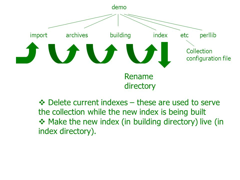 demo import archives building index etc perllib Collection configuration file  Controls import and build process  Plugins for import  Indexes, classifiers for build  Collection metadata for serving