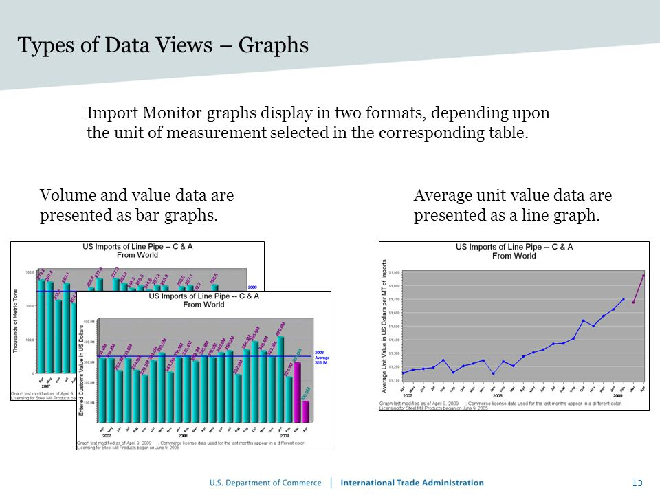Types of Data Views – Graphs Import Monitor graphs display in two formats, depending upon the unit of measurement selected in the corresponding table.
