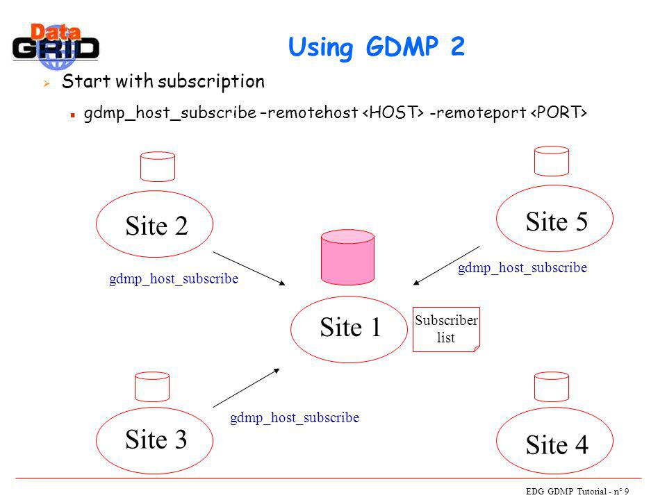 EDG GDMP Tutorial - n° 9 Using GDMP 2  Start with subscription n gdmp_host_subscribe –remotehost -remoteport Site 2 Site 1 Site 3 Site 4 Site 5 gdmp_host_subscribe Subscriber list