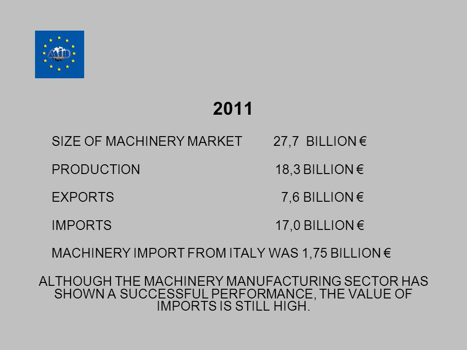 2011 SIZE OF MACHINERY MARKET 27,7 BILLION € PRODUCTION 18,3 BILLION € EXPORTS 7,6 BILLION € IMPORTS 17,0 BILLION € MACHINERY IMPORT FROM ITALY WAS 1,75 BILLION € ALTHOUGH THE MACHINERY MANUFACTURING SECTOR HAS SHOWN A SUCCESSFUL PERFORMANCE, THE VALUE OF IMPORTS IS STILL HIGH.