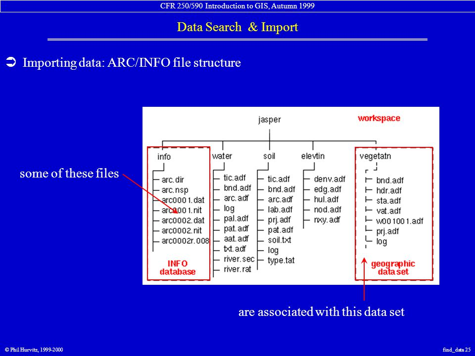 CFR 250/590 Introduction to GIS, Autumn 1999 Data Search & Import © Phil Hurvitz, 1999-2000find_data 25  Importing data: ARC/INFO file structure some of these files are associated with this data set