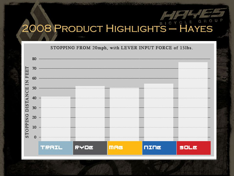 2008 Product Highlights – Hayes