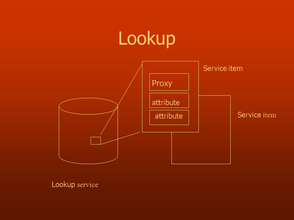 Lookup Lookup service Service item Proxy attribute Service item