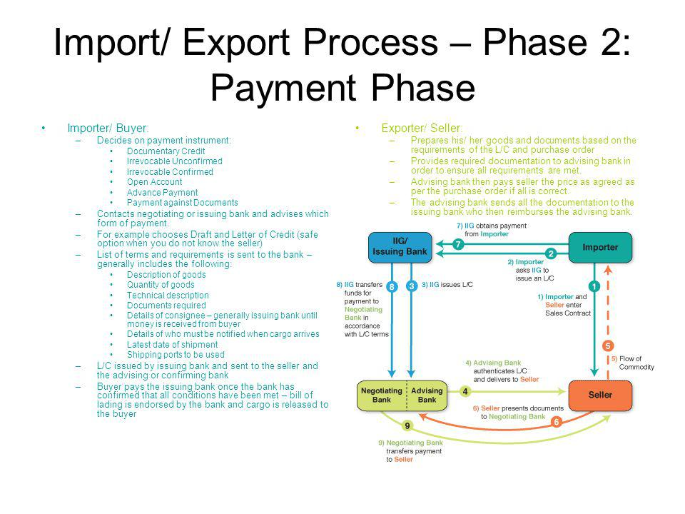 Import/ Export Process – Phase 2: Payment Phase Importer/ Buyer: –Decides on payment instrument: Documentary Credit Irrevocable Unconfirmed Irrevocable Confirmed Open Account Advance Payment Payment against Documents –Contacts negotiating or issuing bank and advises which form of payment.