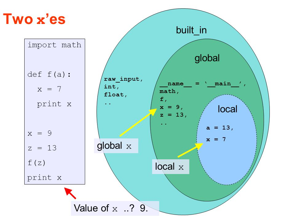 built_in global local import math def f(a): global x x = 7 x = 9 z = 13 f(z) print x range, raw_input, int, float,..