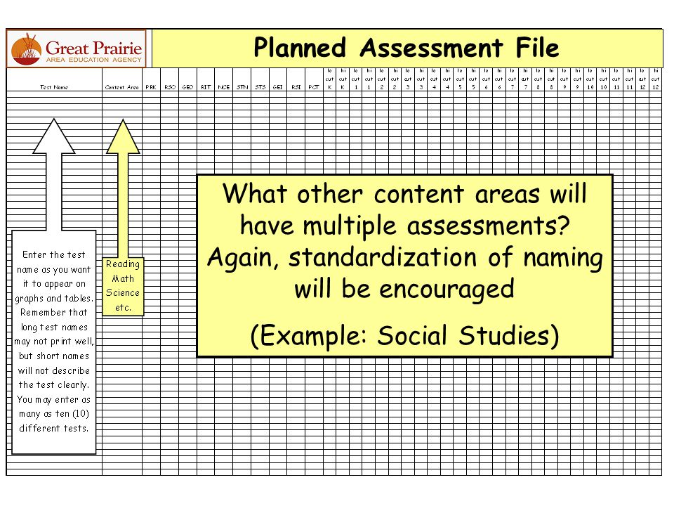 What other content areas will have multiple assessments? Again, standardization of naming will be encouraged (Example: Social Studies) Planned Assessm