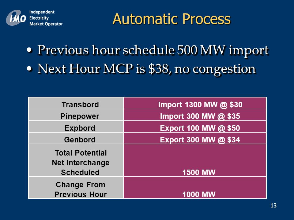 13 Previous hour schedule 500 MW importPrevious hour schedule 500 MW import Next Hour MCP is $38, no congestionNext Hour MCP is $38, no congestion Previous hour schedule 500 MW importPrevious hour schedule 500 MW import Next Hour MCP is $38, no congestionNext Hour MCP is $38, no congestion TransbordImport 1300 MW @ $30 PinepowerImport 300 MW @ $35 ExpbordExport 100 MW @ $50 GenbordExport 300 MW @ $34 Total Potential Net Interchange Scheduled 1500 MW Change From Previous Hour1000 MW Automatic Process