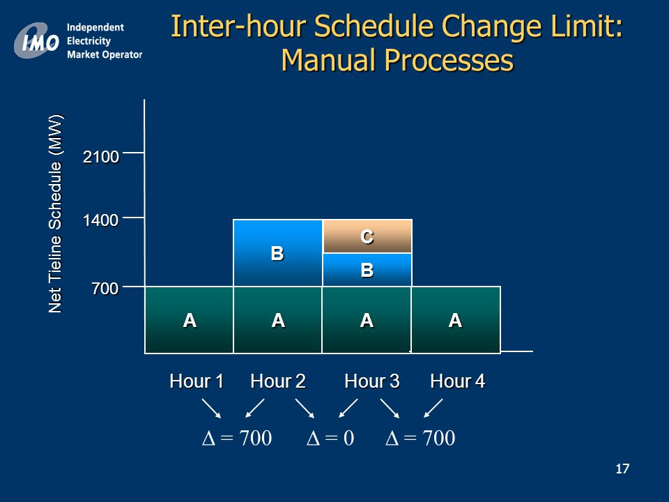 17 1400 1400 A Net Tieline Schedule (MW) 700 2100 Hour 2 Hour 1 BC Hour 4 Hour 3 AA B  = 700  = 0  = 700 A Inter-hour Schedule Change Limit: Manual Processes