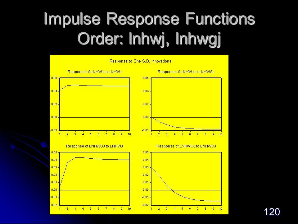 120 Impulse Response Functions Order: lnhwj, lnhwgj