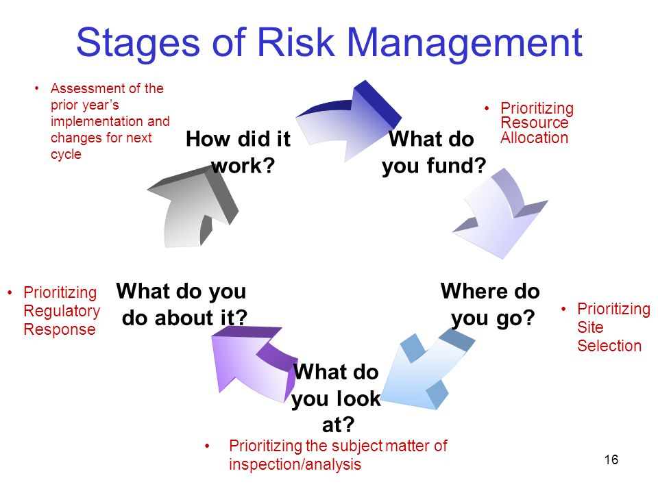 17 Stages of Risk Management 1.What you fund.