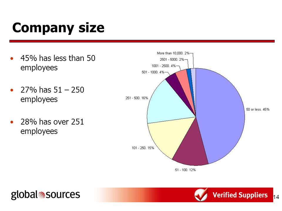 14 Company size 45% has less than 50 employees 27% has 51 – 250 employees 28% has over 251 employees