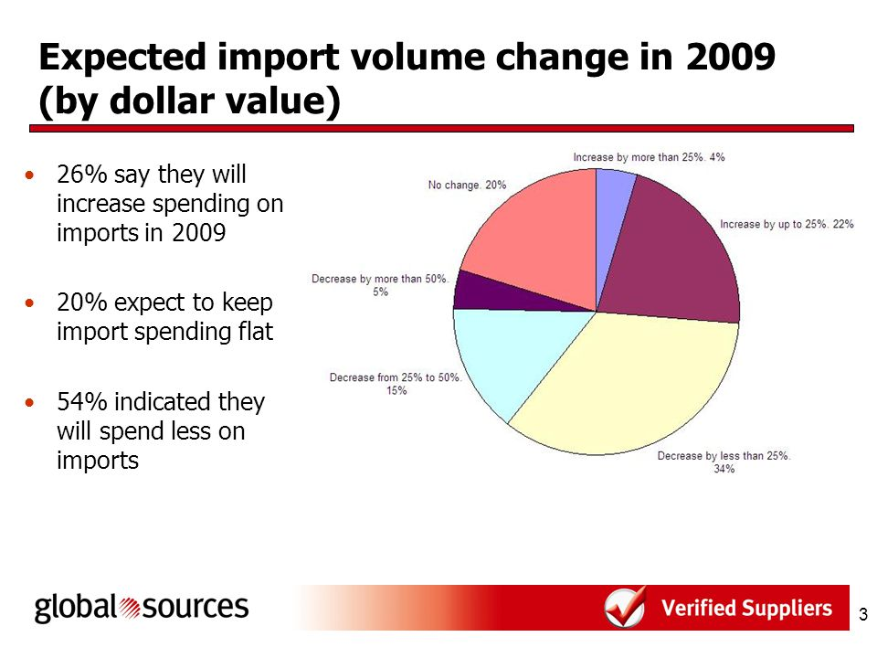 4 Expected import volume change in 2009 (by unit quantity) 32% plan to increase total import volume in 2009 18% expect to keep import volume flat 50% expect import volume to fall