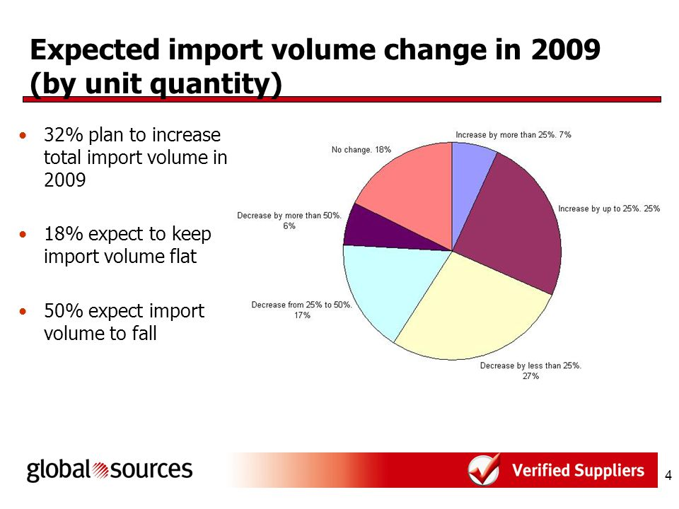 15 Import value in 2008 45% imported US$1 millions – 5 millions 42% imported US$5 millions – 50 millions 13% imported over US$50 millions