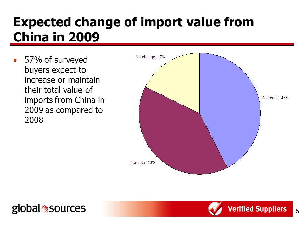 5 Expected change of import value from China in 2009 57% of surveyed buyers expect to increase or maintain their total value of imports from China in 2009 as compared to 2008