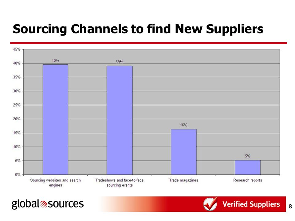 8 Sourcing Channels to find New Suppliers