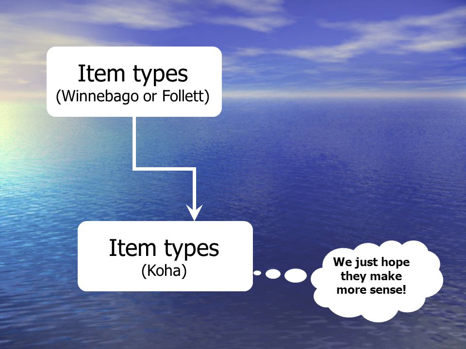 Item types (Koha) Item types (Winnebago or Follett) We just hope they make more sense!