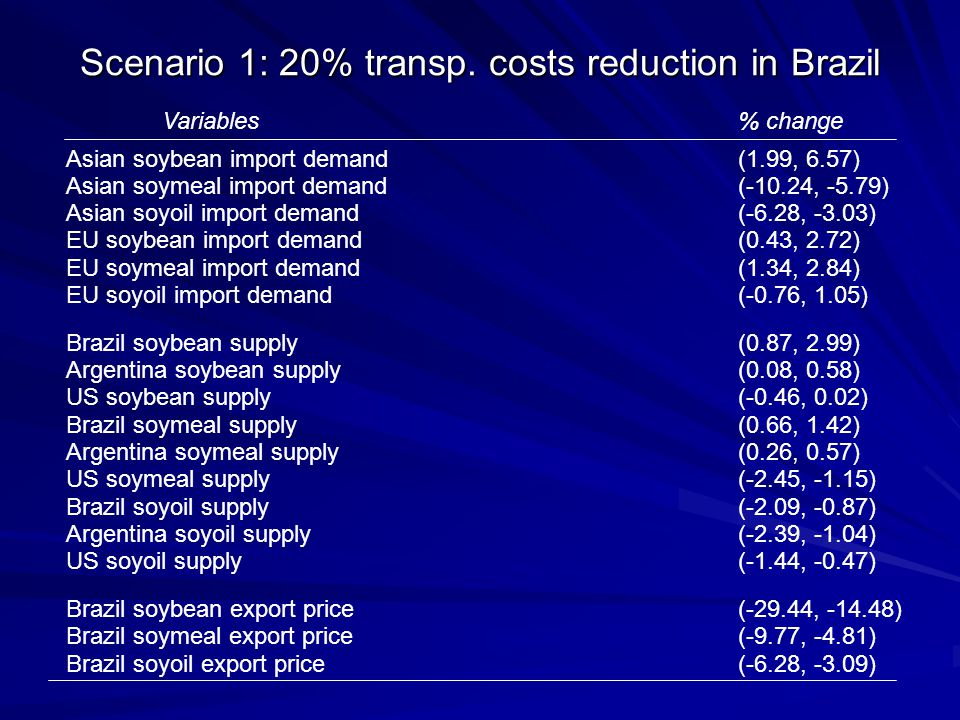 Scenario 1: 20% transp. costs reduction in Brazil Variables% change Asian soybean import demand(1.99, 6.57) Asian soymeal import demand(-10.24, -5.79)