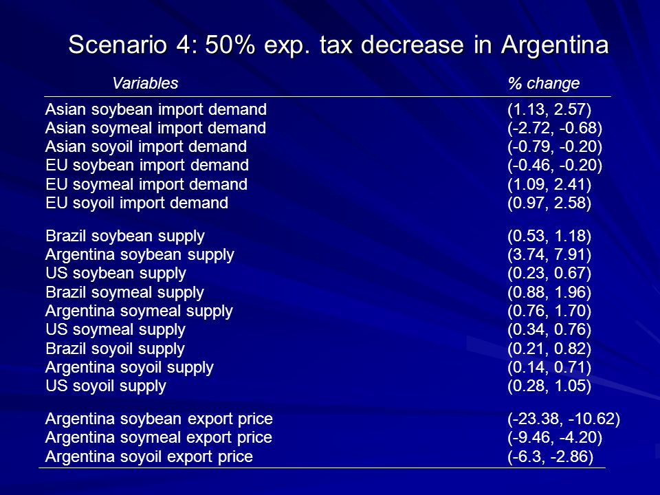 Scenario 4: 50% exp. tax decrease in Argentina Variables% change Asian soybean import demand(1.13, 2.57) Asian soymeal import demand(-2.72, -0.68) Asi