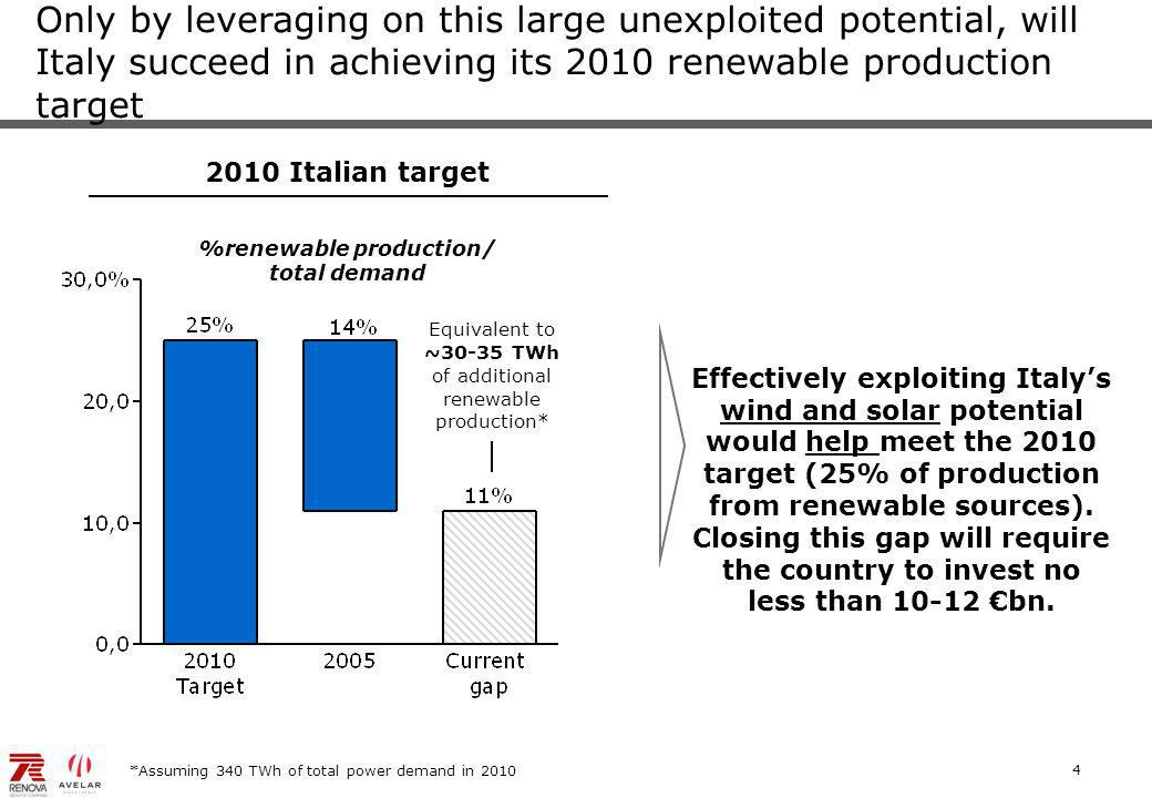 4 Only by leveraging on this large unexploited potential, will Italy succeed in achieving its 2010 renewable production target %renewable production/ total demand 2010 Italian target *Assuming 340 TWh of total power demand in 2010 Equivalent to ~30-35 TWh of additional renewable production* Effectively exploiting Italy's wind and solar potential would help meet the 2010 target (25% of production from renewable sources).