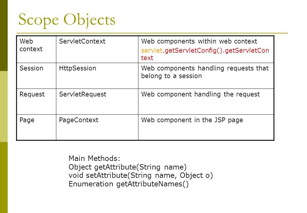 Scope Objects Web context ServletContextWeb components within web context servlet.getServletConfig().getServletCon text SessionHttpSessionWeb componen