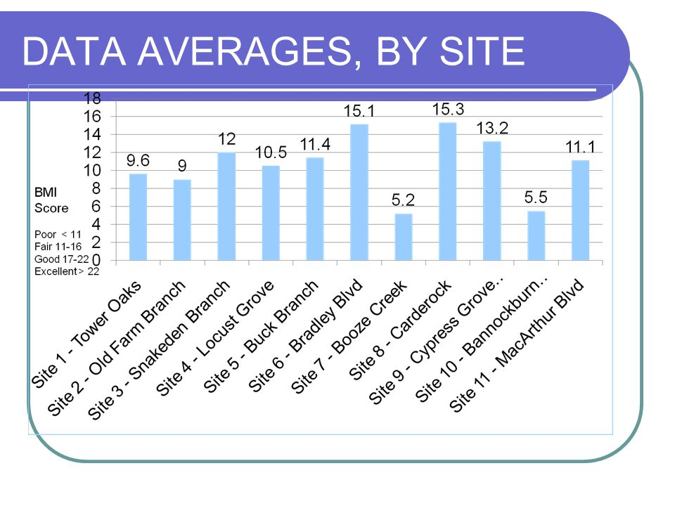 DATA AVERAGES, BY SITE