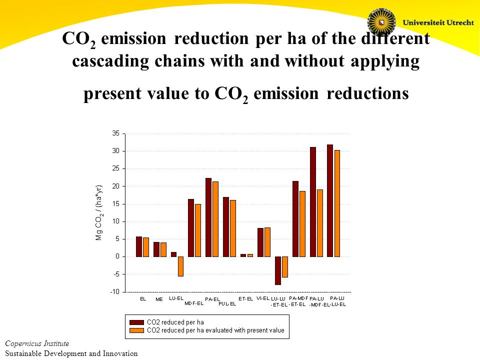 Copernicus Institute Sustainable Development and Innovation CO 2 mitigation costs (+) or benefits (-) of the different cascading chains