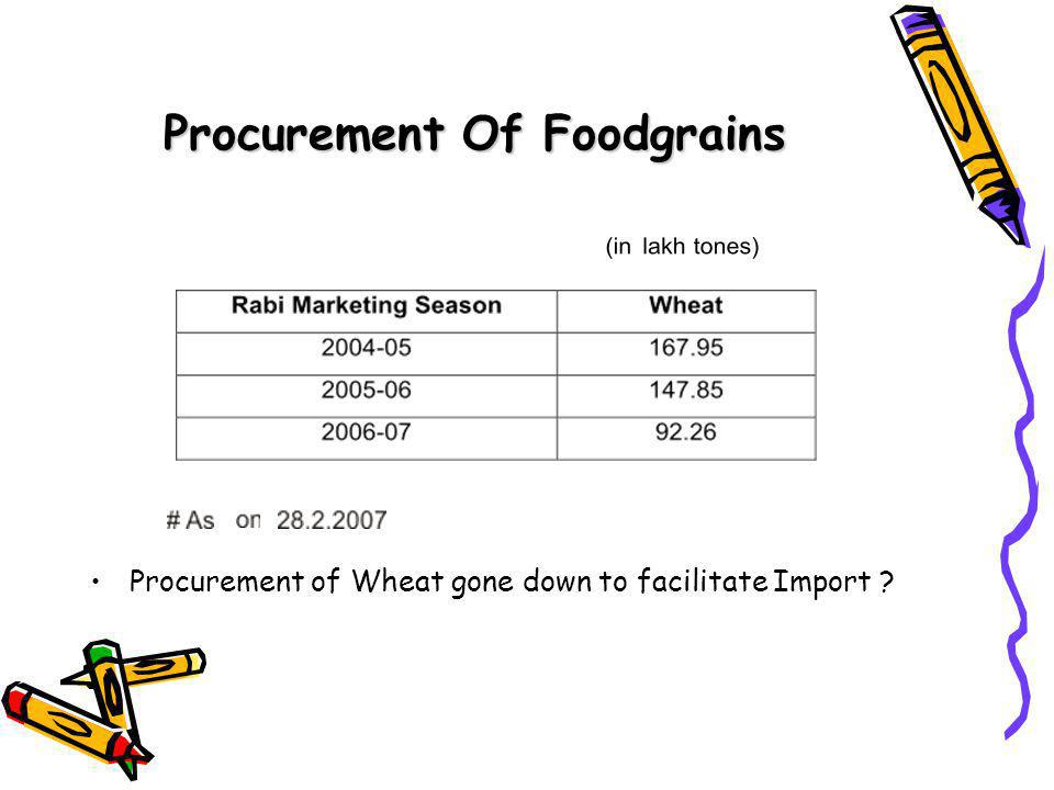 Procurement Of Foodgrains Procurement of Wheat gone down to facilitate Import
