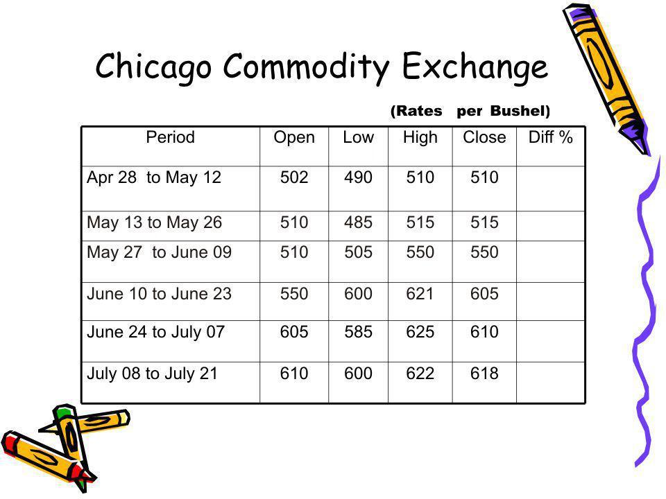 Chicago Commodity Exchange