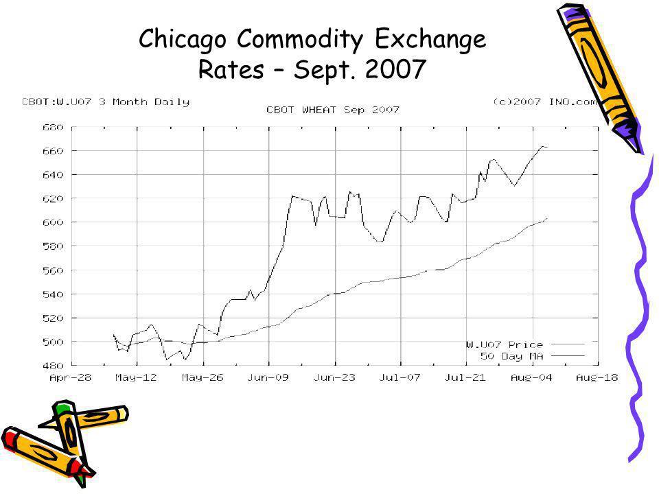 Chicago Commodity Exchange Rates – Sept. 2007