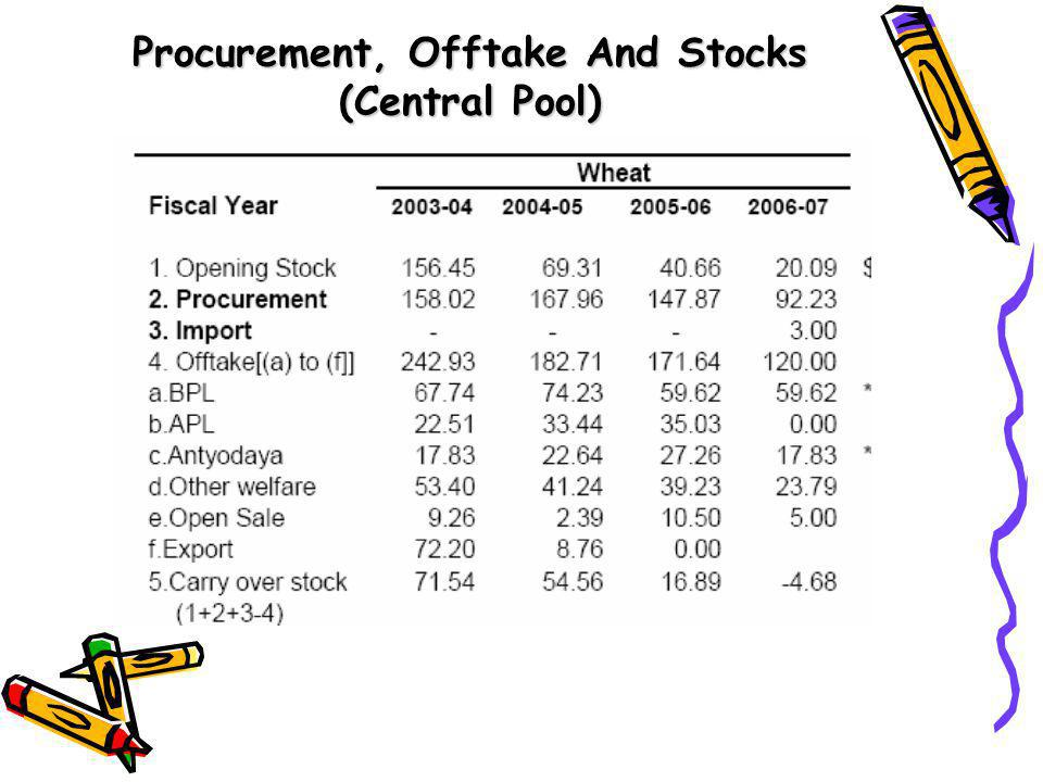 Procurement, Offtake And Stocks (Central Pool)
