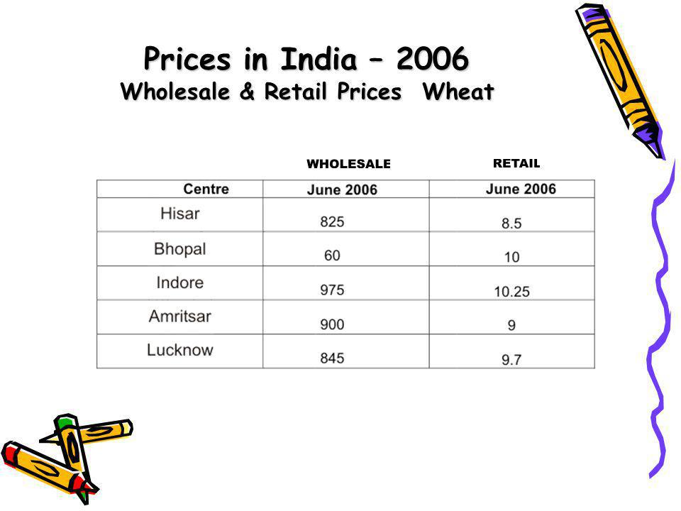 Prices in India – 2006 Wholesale & Retail Prices Wheat