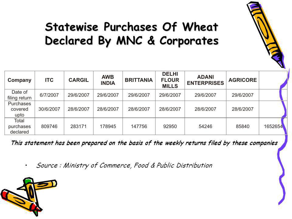 Statewise Purchases Of Wheat Declared By MNC & Corporates Source : Ministry of Commerce, Food & Public Distribution This statement has been prepared on the basis of the weekly returns filed by these companies
