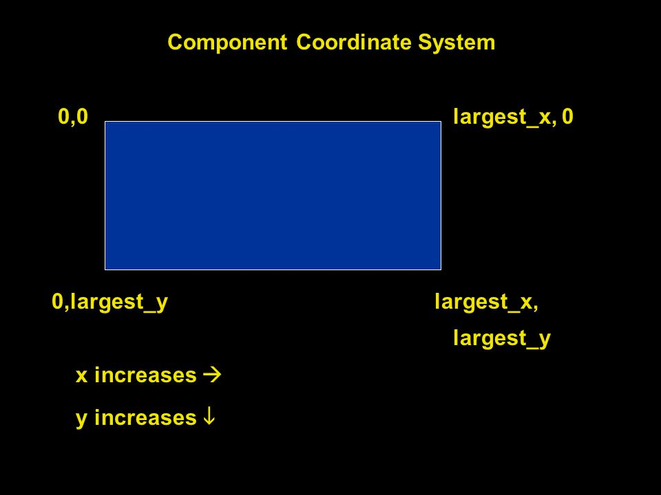 Component Coordinate System 0,0 largest_x, 0 0,largest_y largest_x, largest_y x increases  y increases 