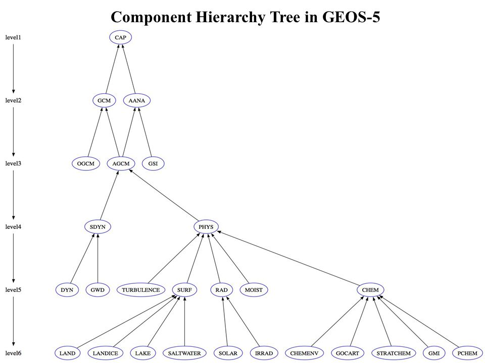 Component Hierarchy Tree in GEOS-5