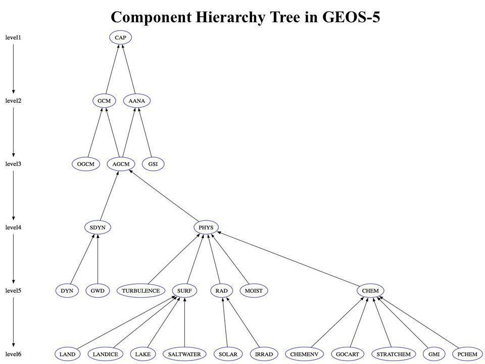 Component Hierarchy Tree in GEOS-5