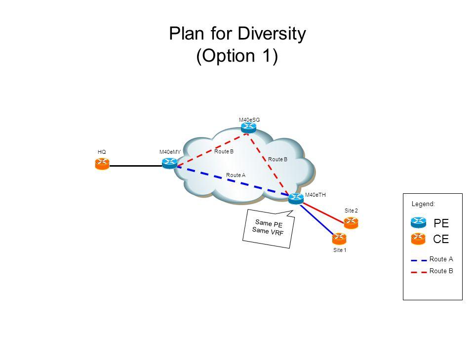 Plan for Diversity (Option 1) M40eSG Site 2 M40eTH PE CE Legend: Route A Route B HQ Site 1 M40eMY Route B Route A Same PE Same VRF