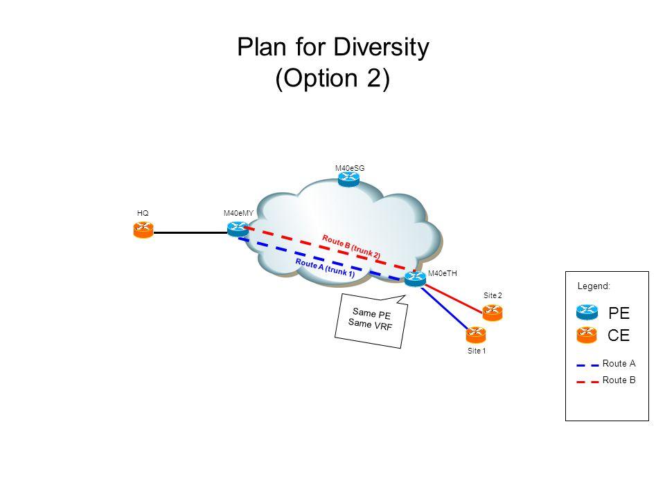 Plan for Diversity (Option 2) M40eSG Site 2 M40eTH PE CE Legend: Route A (trunk 1) Route B (trunk 2) HQ Site 1 M40eMY Route B Route A Same PE Same VRF