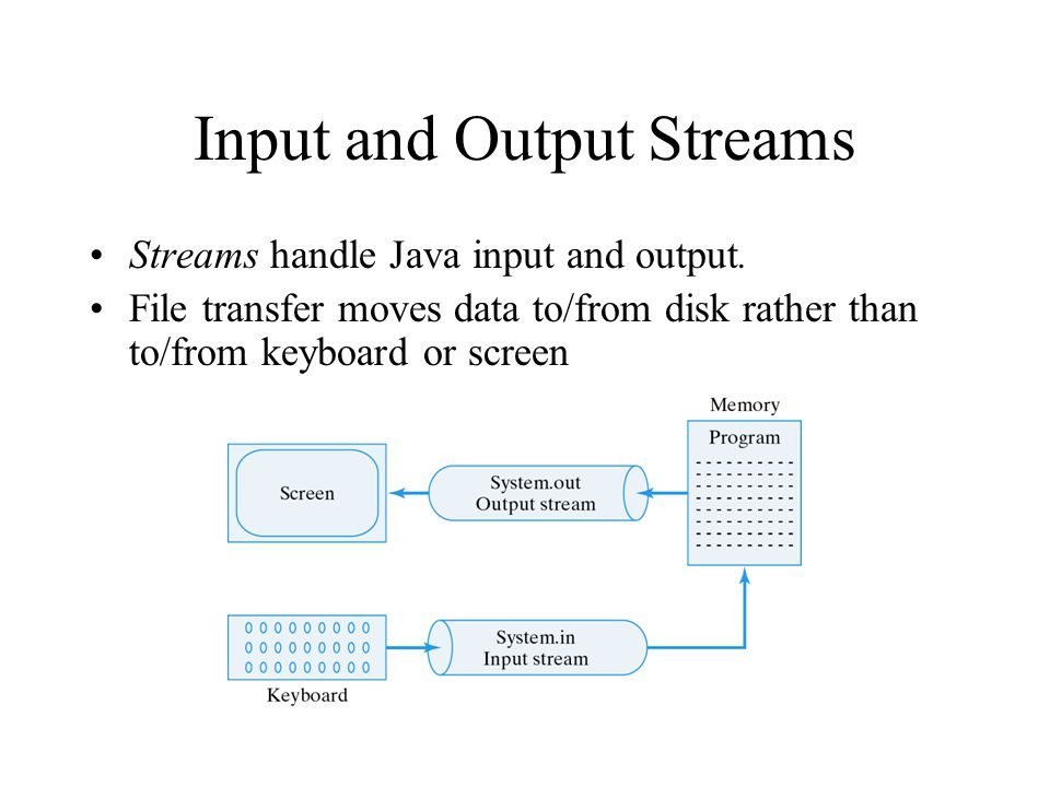 Input and Output Streams Streams handle Java input and output.