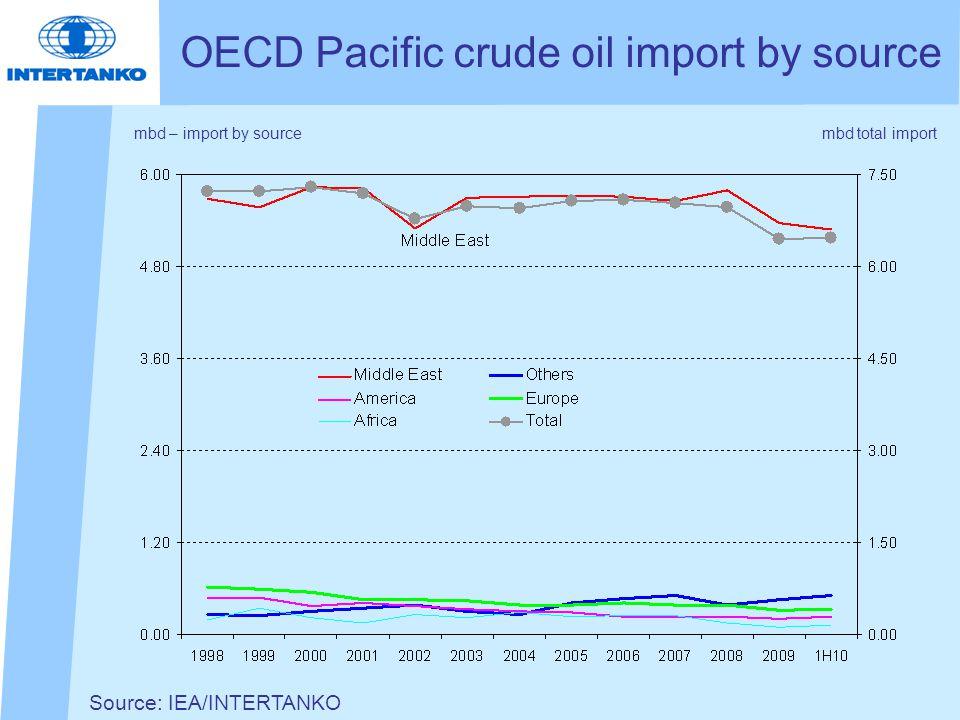 Source: IEA/INTERTANKO OECD Pacific crude oil import by source mbd – import by sourcembd total import