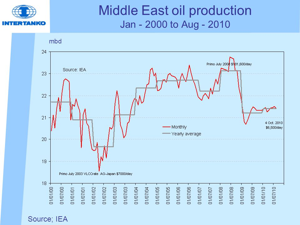 Source; IEA Middle East oil production Jan - 2000 to Aug - 2010 mbd