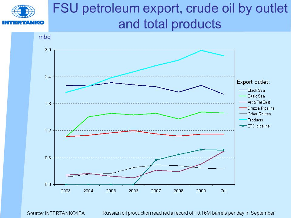 Source: INTERTANKO/IEA FSU petroleum export, crude oil by outlet and total products mbd Russian oil production reached a record of 10.16M barrels per day in September