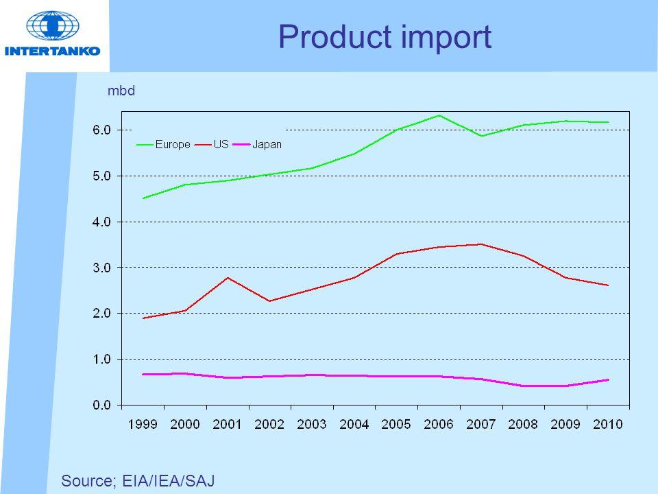 Source; EIA/IEA/SAJ Product import mbd